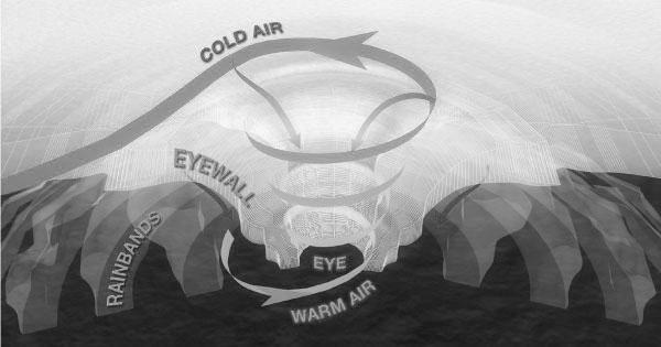 hurricane-diagramLG
